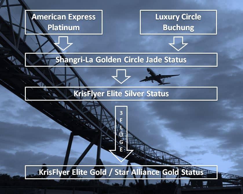 Star Alliance Gold Status mit 3 Flügen