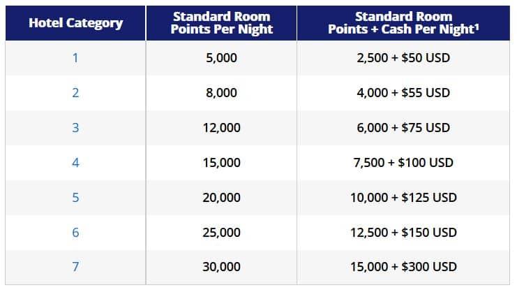 Hyatt Points + Cash Kategorien