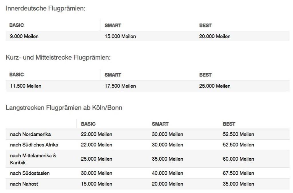 Awardchart für die Anzahl erforderlicher Miles & More Meilen für einen Prämienflug mit Eurowings