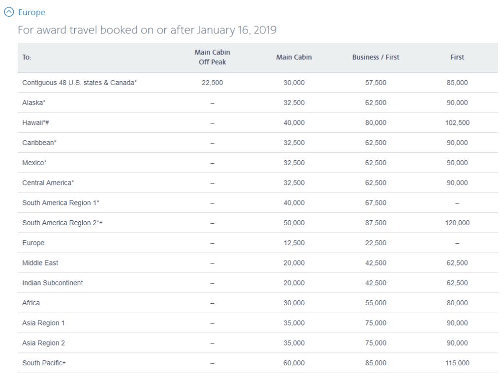 AAdvantage Award Chart für Flüge ab Europa