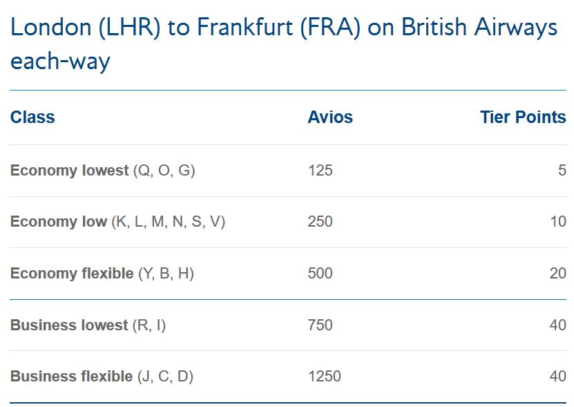 Vergeben Tier Points für einen BA Flug von London nach Frankfurt