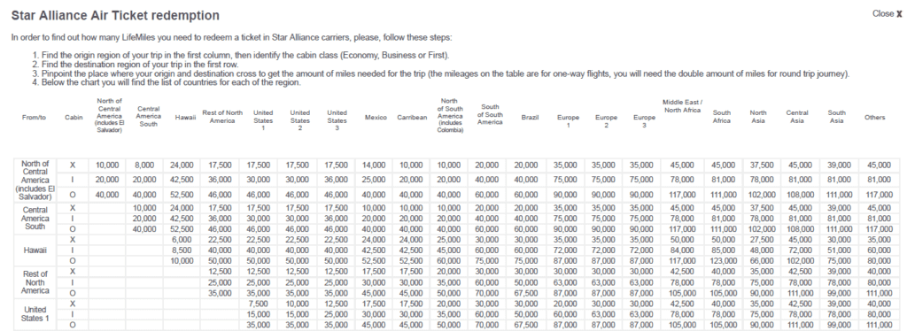 Auszug LifeMiles Award Chart für Star Alliance Prämienflüge