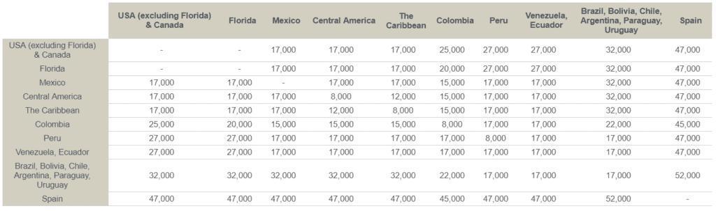Upgrade Chart für Avianca Flüge