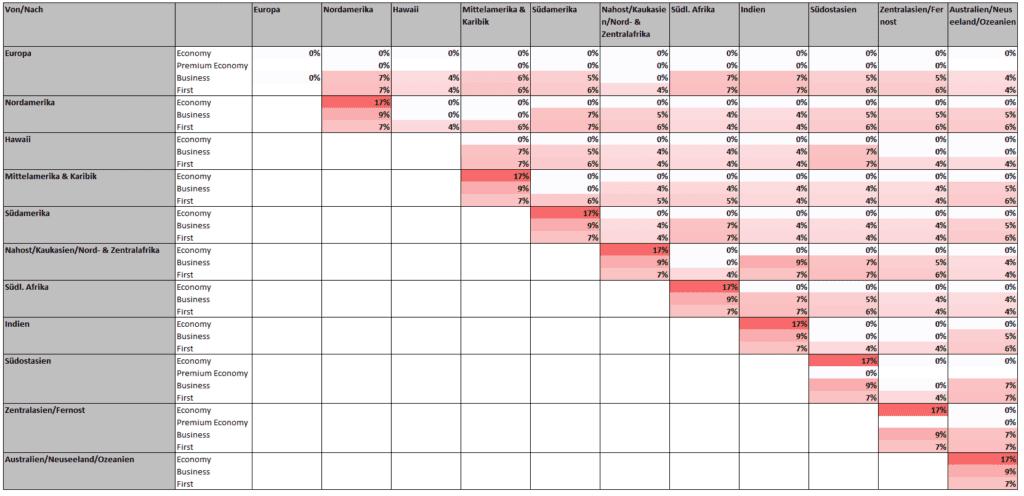 Änderungen am Miles & More Awardchart (in Prozent)
