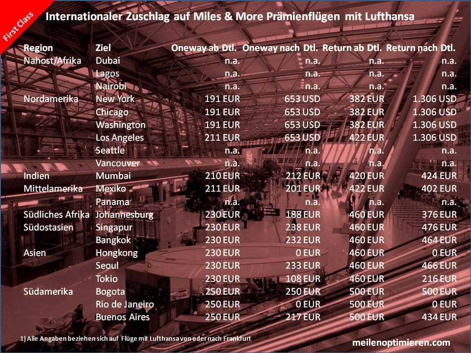 Treibstoffzuschläge auf Lufthansa Prämienflügen in der First Class von oder nach Frankfurt