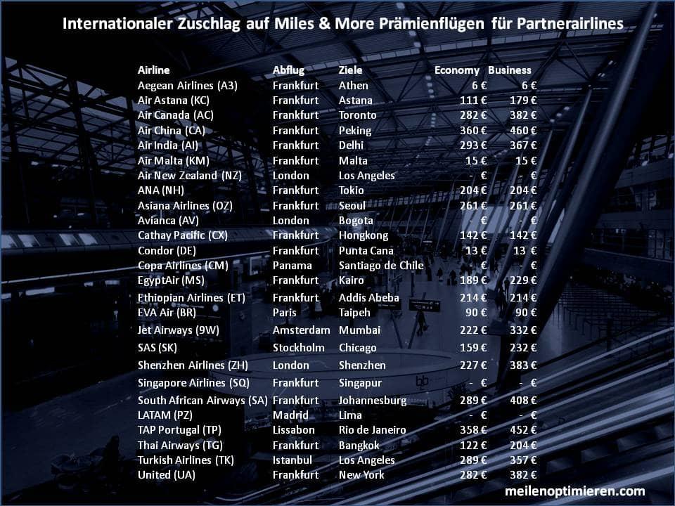 Treibstoffzuschlag bzw. Internationaler Zuschlag auf Miles & More Prämienflügen mit den Miles & More Partnerairlines. Längst nicht bei jeder Airline werden Treibstoffzuschläge fällig.