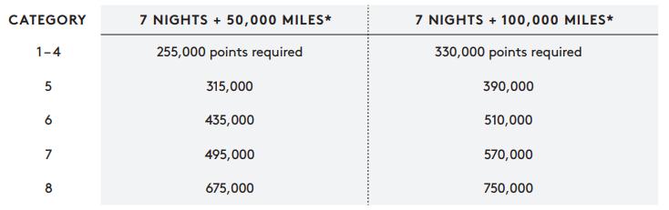Die neue Marriott Rewards Flight & Hotel Package Tabelle, gültig für alle Airline Partner