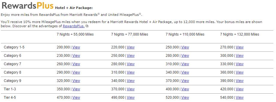 Alte Rewards Tabelle zum Einlösen von Marriott Punkten in Flight & Hotel Packages mit United Meilen