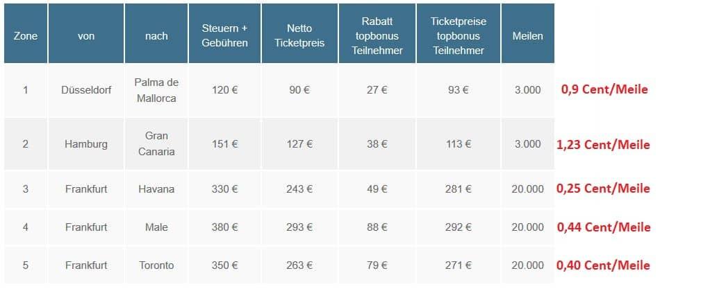 Topbonus Meilen für Condor Prämienflüge einlösen: Gegenwert einer Meile